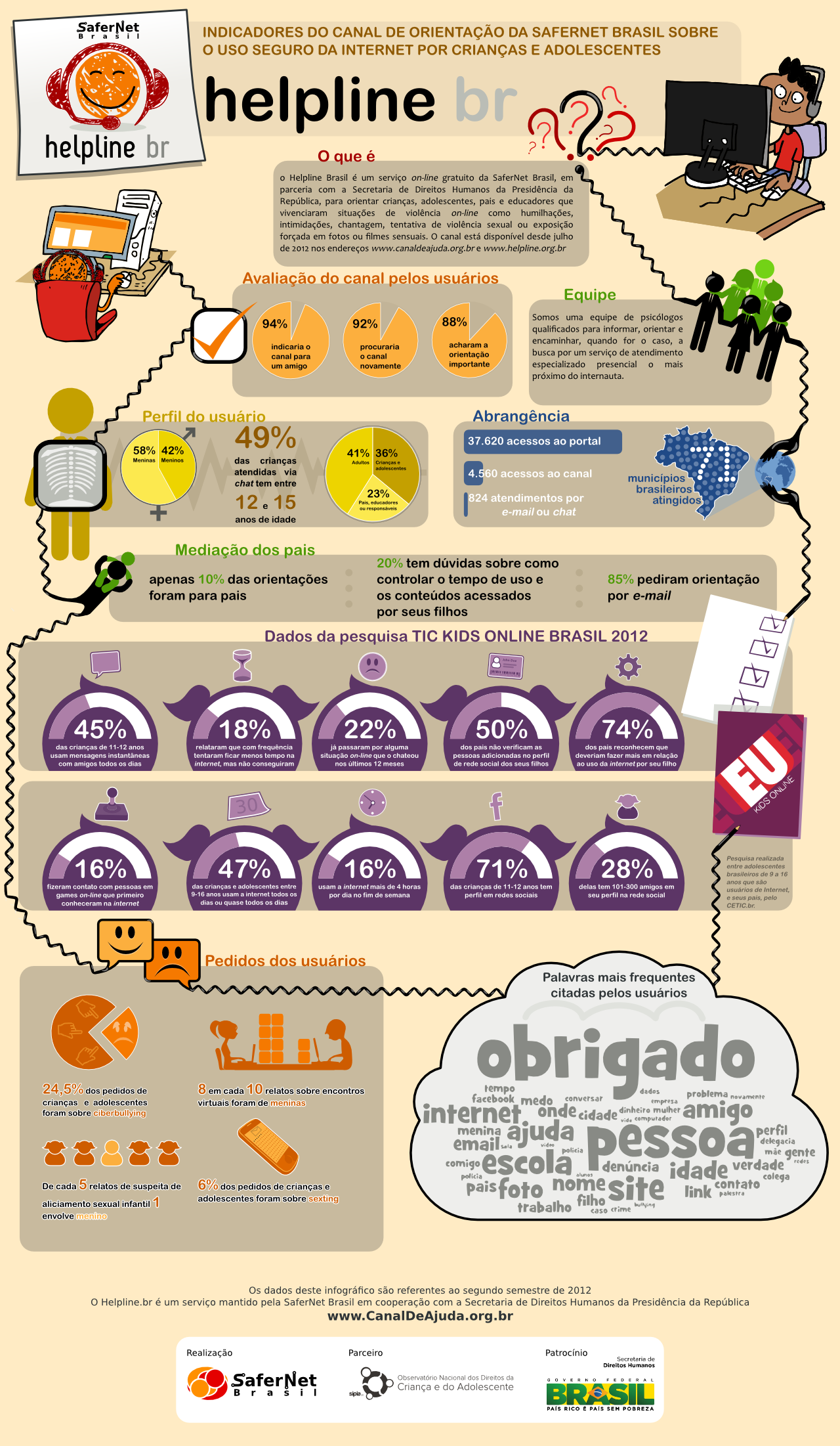 Infográfico Helpline
